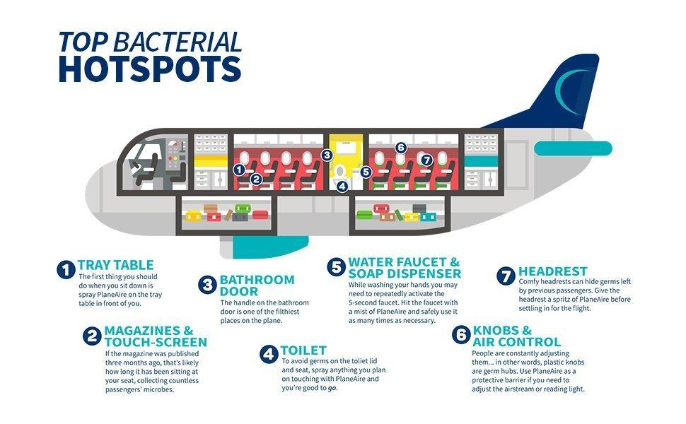 Airplane Viruses and Bacteria