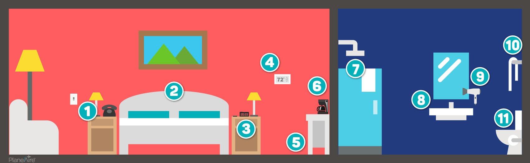 Harmful Bacteria Hotel Room Hot Spots
