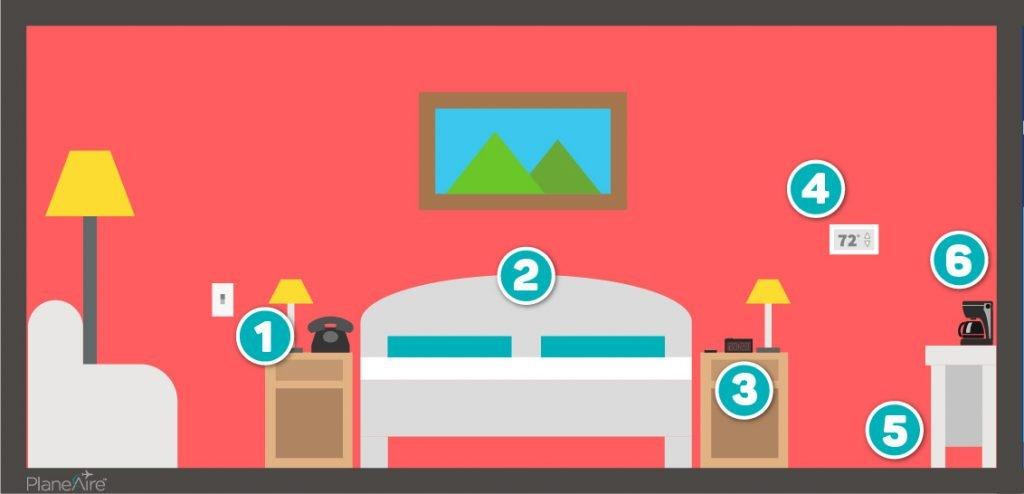 Bacteria in Hotel Rooms